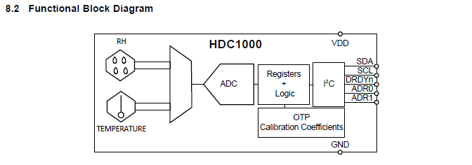 writing embedded drivers