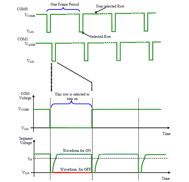 OLED segment and common driving waveforms